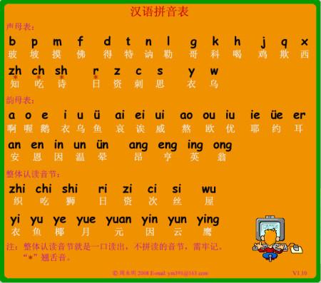 为什么台湾把汉字的通用拼音改为汉语拼音呢?图片
