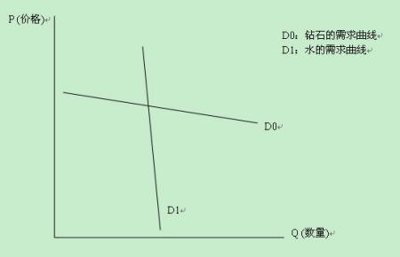 微观经济学供需曲线的问题图片