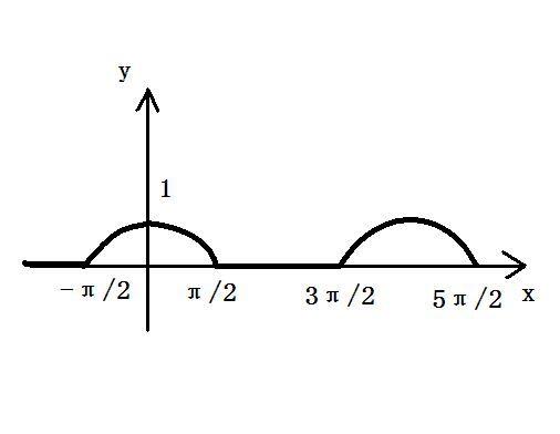 出函数的简图.2.这个函数是周期 ...