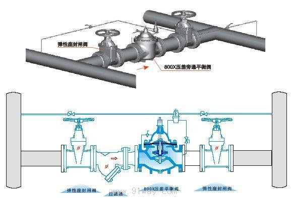 800x压差旁通平衡阀; 水力控制阀800x型怎样安装连接管道?图片