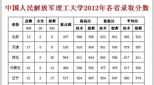 2013年解放军理工大学辽宁考生最低分数线是多少