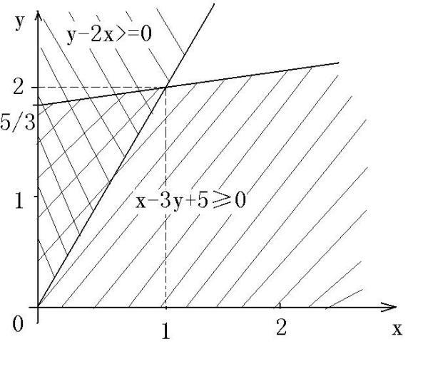 若正数x,y满足{2x-y≤0,x-3y+5≥0,则x+2y的最大值为_百度知道