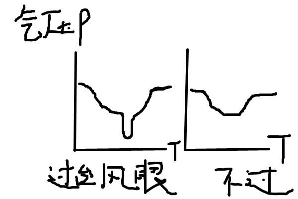 时,过境后的情况,分为是否正对台风眼和不是台风眼两种,注意标明气压图片