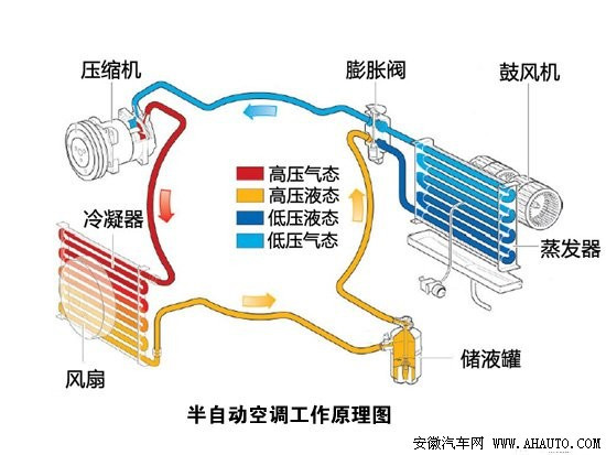 汽车空调工作原理图高清图片
