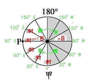 地球的俯视图知道0度与180度经线,怎么样判断其他的经线是东经还是图片