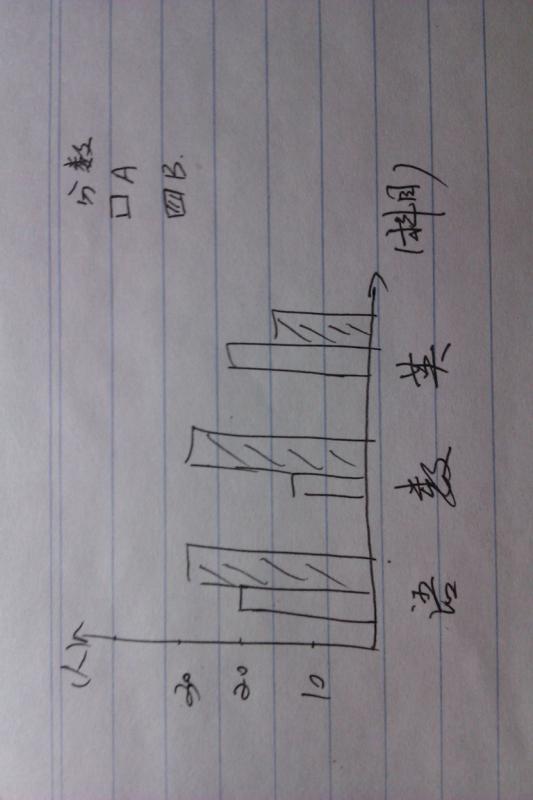 【求指教!】spss多线条形图与复式线图!_百度消防v多线性能化图片