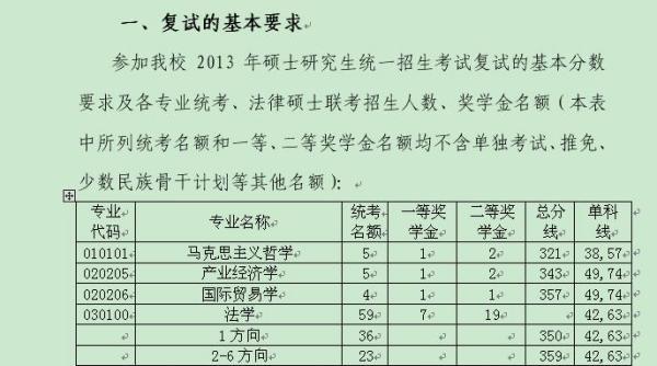 大连海事大学2013年海商法录取线图片