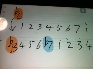 萨克斯降E调谱怎样改为降B调谱图片