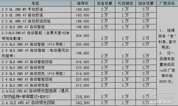 查看北京现代JX35越野车图片多少钱一辆高清图片
