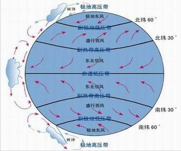 北半球的西风是西南风图片