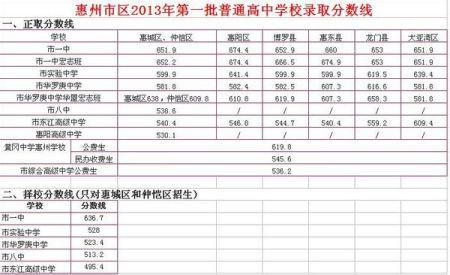 2010香河一中录取分数线多少
