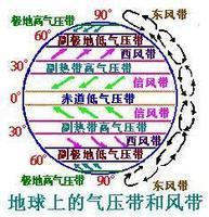 南北半球气压带的分布一致吗图片