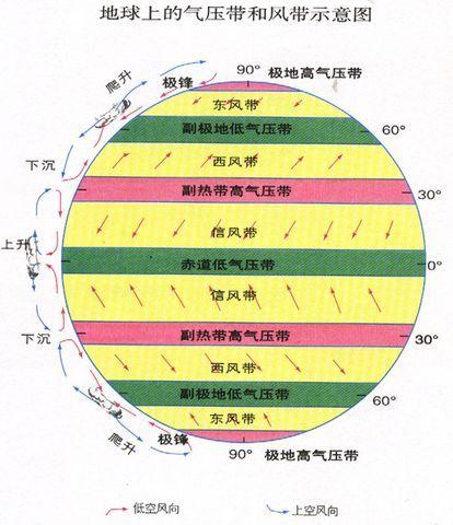 高一地理 气压带风带图图片