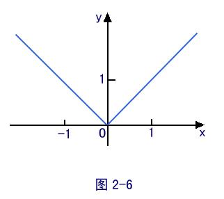 求����y�$9.���dy��y��9�y�_满足函数定义的要求:一个x对应一个y