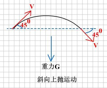 物块在光滑平面以速度v向东运动,突然受恒力f作用,一段时间后速度变为图片