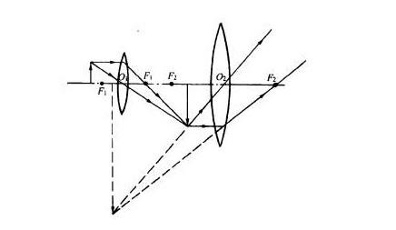 初中理论望远镜和显微镜v初中图数学物理式初中教学变图片