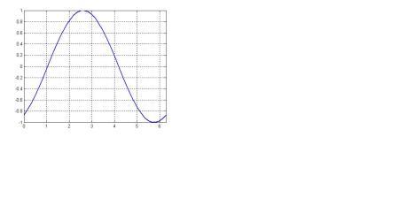 画出下列函数在长度为一个周期的闭区间上的简图.【要图片